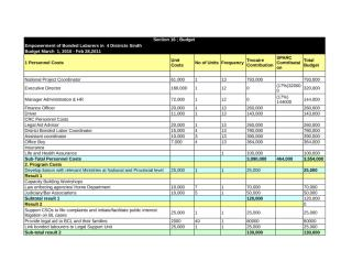 Budget BL March 03.10 for year 1.xls