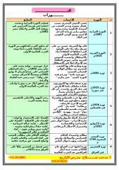 (2) الموسوعه التاريخية لطلاب الثانوية.doc